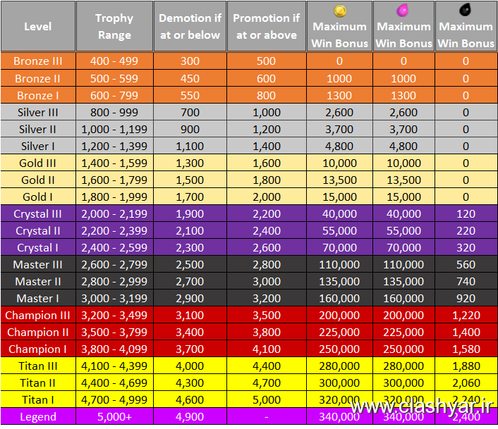 http://up.clashyar.ir/view/1064569/trophy-league-coc-table-1.png