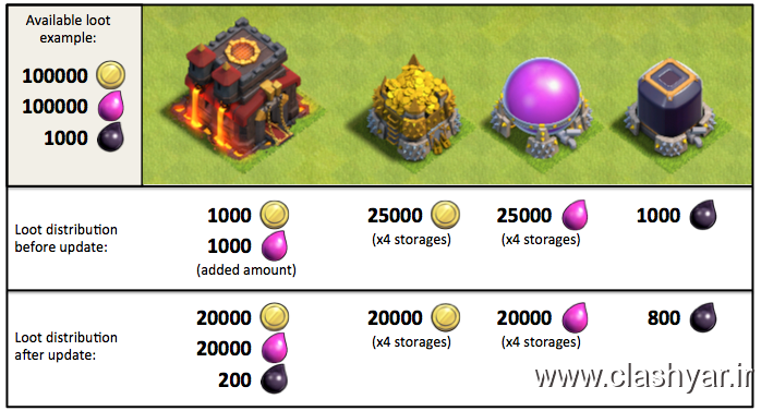 http://up.clashyar.ir/view/975505/example-new-loot-clash-of-clans.png