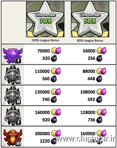 http://up.clashyar.ir/view/975506/new-league-bonus-clash-of-clans-2.png